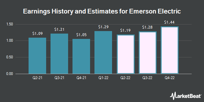 Earnings History and Estimates for Emerson Electric (NYSE:EMR)