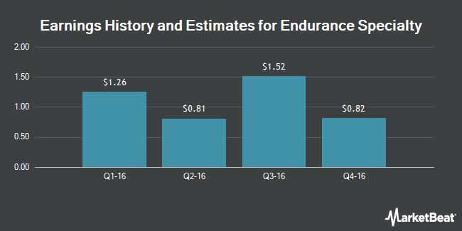Earnings by Quarter for Endurance Specialty Holdings Ltd (NYSE:ENH)