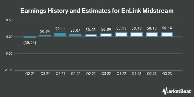 Earnings History and Estimates for EnLink Midstream (NYSE:ENLC)