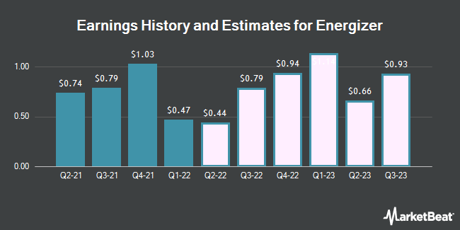 Earnings History and Estimates for Energizer (NYSE:ENR)
