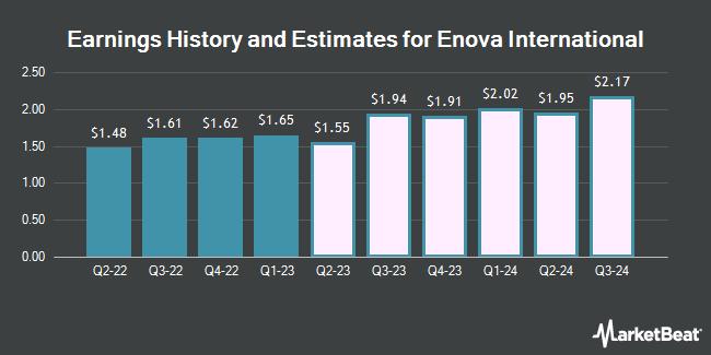 Earnings History and Estimates for Enova International (NYSE:ENVA)