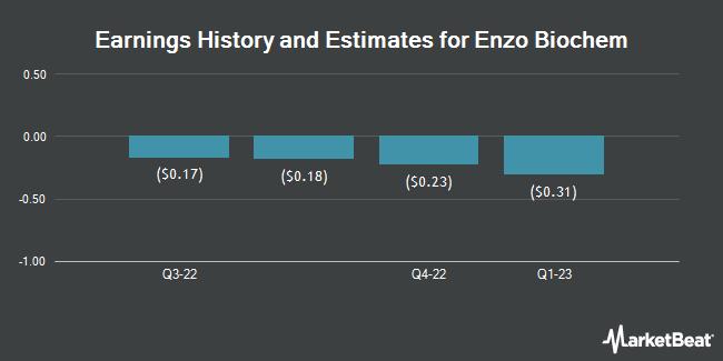 Earnings by Quarter for Enzo Biochem (NYSE:ENZ)