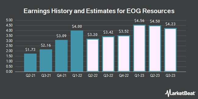 Earnings History and Estimates for EOG Resources (NYSE:EOG)