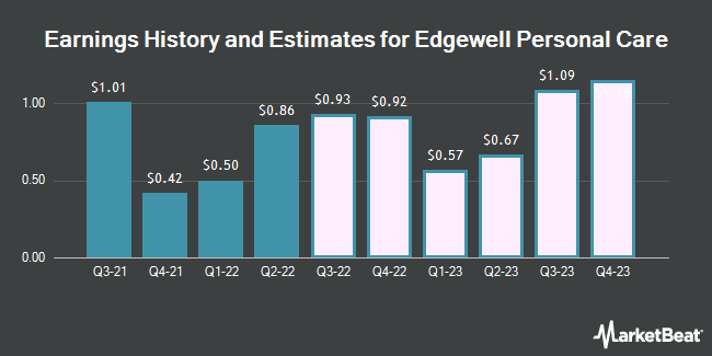 Earnings History and Estimates for Edgewell Personal Care (NYSE:EPC)