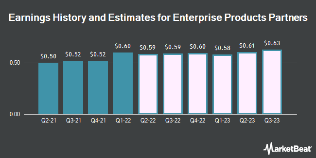 Earnings History and Estimates for Enterprise Products Partners (NYSE:EPD)