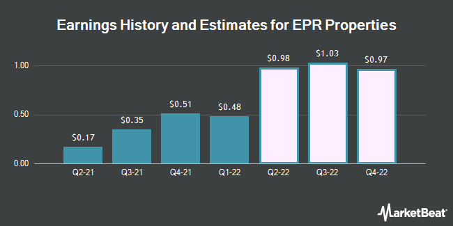Earnings History and Estimates for EPR Properties (NYSE:EPR)