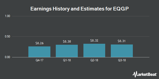 Earnings by Quarter for EQT GP Holdings LP (NYSE:EQGP)