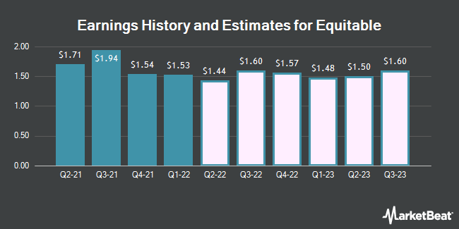 Earnings History and Estimates for AXA Equitable (NYSE:EQH)