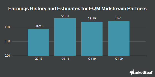 Earnings History and Estimates for EQM Midstream Partners (NYSE:EQM)