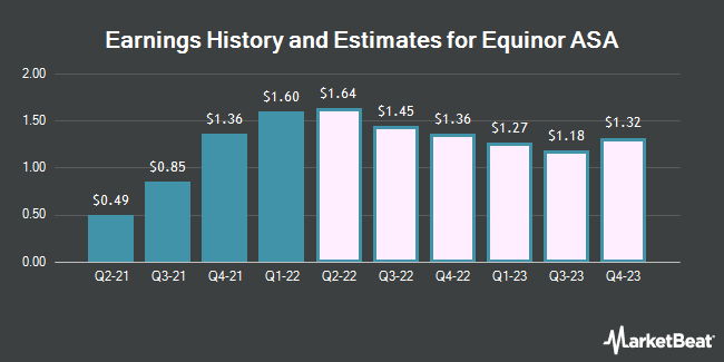 Earnings History and Estimates for Equinor ASA (NYSE:EQNR)