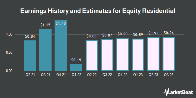 Earnings History and Estimates for Equity Residential (NYSE:EQR)