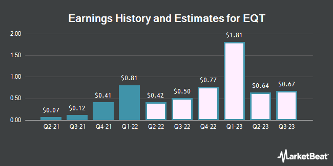Earnings History and Estimates for EQT (NYSE:EQT)
