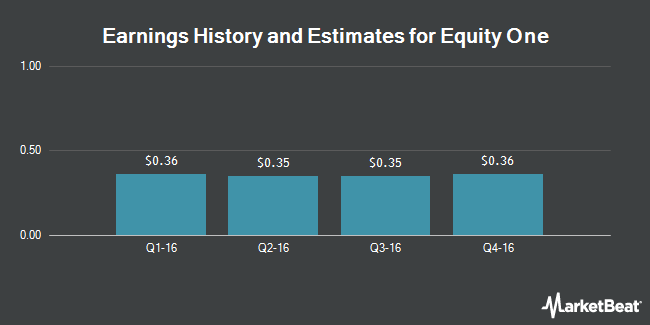 Earnings by Quarter for Equity One (NYSE:EQY)