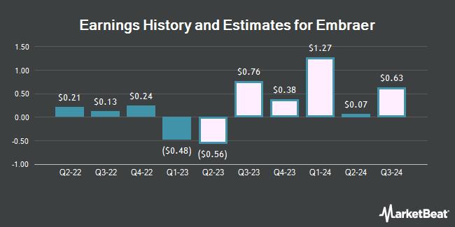 Earnings by Quarter for Embraer-Empresa Brasileira de Aeronautica (NYSE:ERJ)