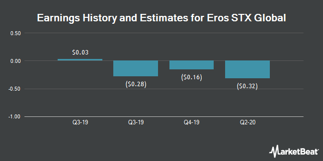 Earnings by Quarter for Eros International PLC (NYSE:EROS)