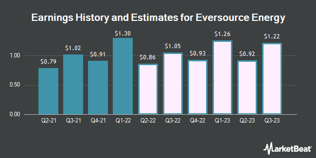 Earnings History and Estimates for Eversource Energy (NYSE:ES)