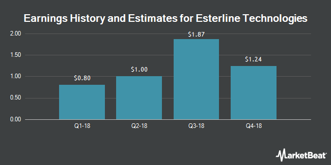 Earnings by Quarter for Esterline Technologies (NYSE:ESL)