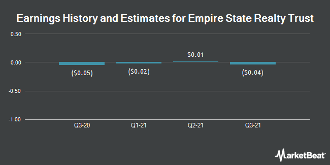 Earnings History and Estimates for Empire State Realty Trust (NYSE:ESRT)