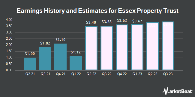 Earnings History and Estimates for Essex Property Trust (NYSE:ESS)