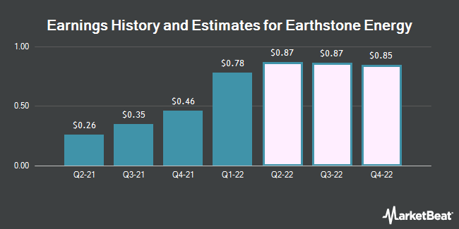 Earnings History and Estimates for Earthstone Energy (NYSE:ESTE)