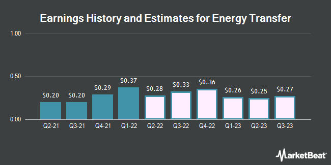 Earnings History and Estimates for Energy Transfer LP Unit (NYSE:ET)
