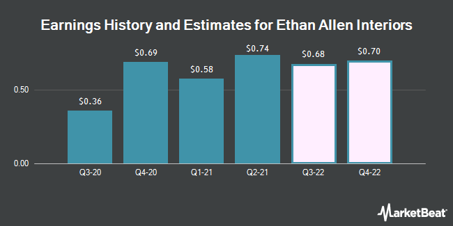 Earnings History and Estimates for Ethan Allen Interiors (NYSE:ETH)