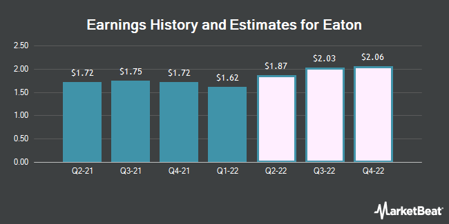Earnings History and Estimates for Eaton (NYSE:ETN)
