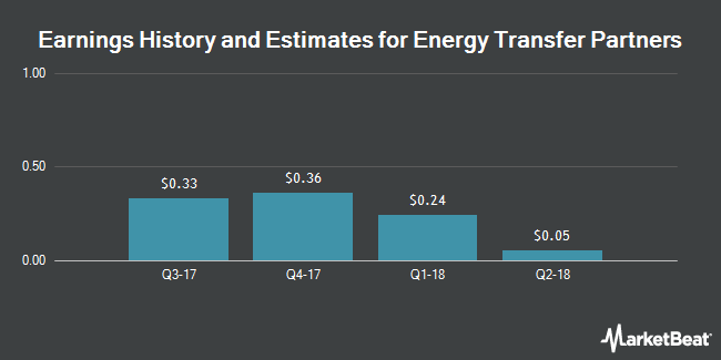 Earnings by Quarter for Energy Transfer Partners (NYSE:ETP)