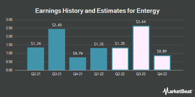 Earnings by Quarter for Entergy Corporation (NYSE:ETR)