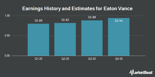 Earnings History and Estimates for Eaton Vance (NYSE:EV)