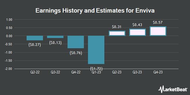 Earnings by Quarter for Enviva Partners, LP (NYSE:EVA)