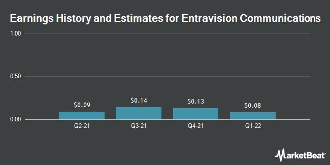 Earnings by Quarter for Entravision Communications Corporation (NYSE:EVC)