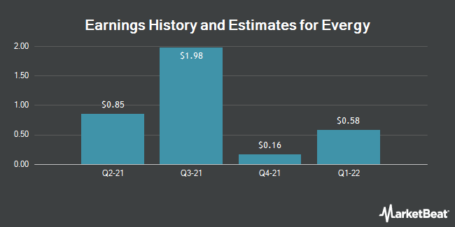 Earnings History and Estimates for Evergy (NYSE:EVRG)