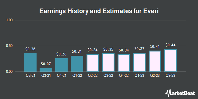 Earnings History and Estimates for Everi (NYSE:EVRI)