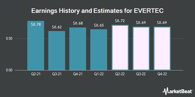 Earnings by Quarter for Evertec (NYSE:EVTC)