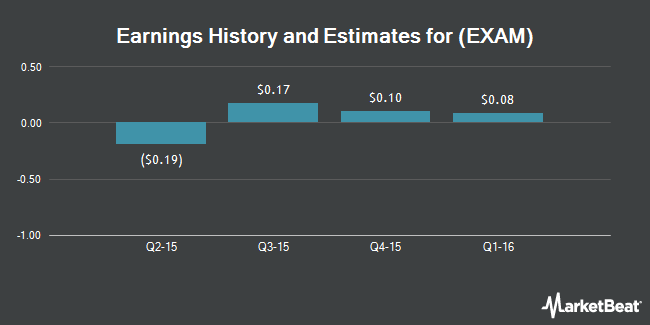 Earnings by Quarter for Examworks Group (NYSE:EXAM)
