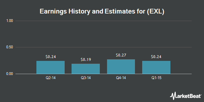 Earnings by Quarter for Excel Trust (NYSE:EXL)