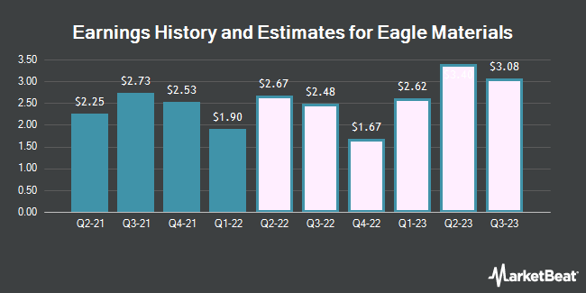 Earnings History and Estimates for Eagle Materials (NYSE:EXP)