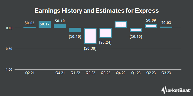 Earnings History and Estimates for Express (NYSE:EXPR)