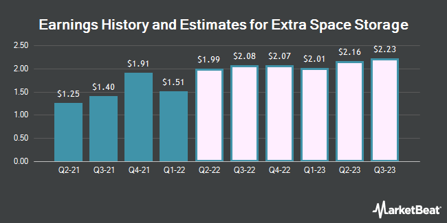 Earnings History and Estimates for Extra Space Storage (NYSE:EXR)