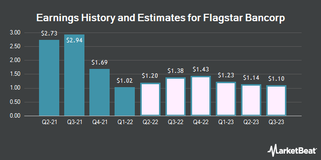 Earnings History and Estimates for Flagstar Bancorp (NYSE:FBC)