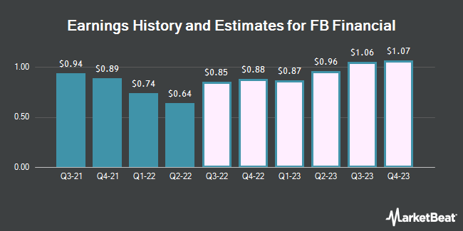 Earnings History and Estimates for FB Financial (NYSE:FBK)