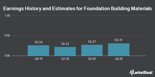 Earnings History and Estimates for Foundation Building Materials (NYSE:FBM)