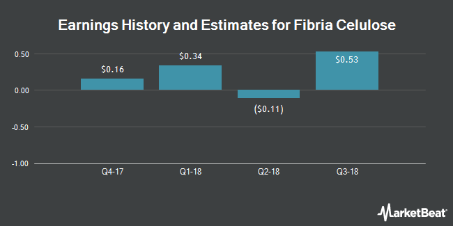 Earnings by Quarter for Fibria Celulose S.A. (NYSE:FBR)