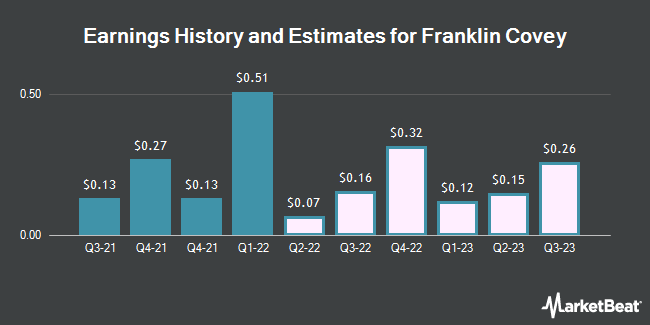 Earnings History and Estimates for Franklin Covey (NYSE:FC)