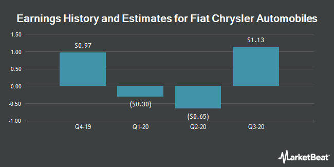 Earnings by Quarter for Fiat Chrysler Automobiles NV (NYSE:FCAU)