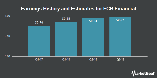 Earnings by Quarter for FCB Financial Holdings (NYSE:FCB)