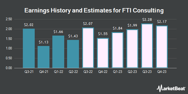 Earnings History and Estimates for FTI Consulting (NYSE:FCN)