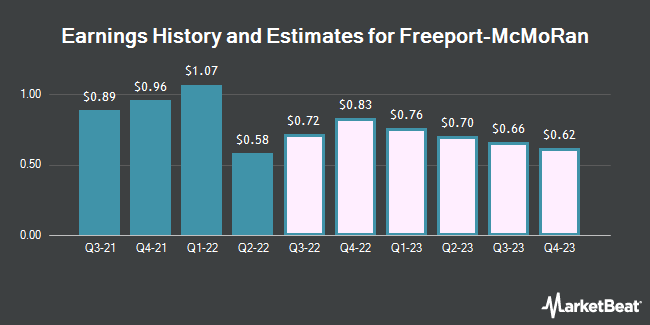Earnings History and Estimates for Freeport-McMoRan (NYSE:FCX)