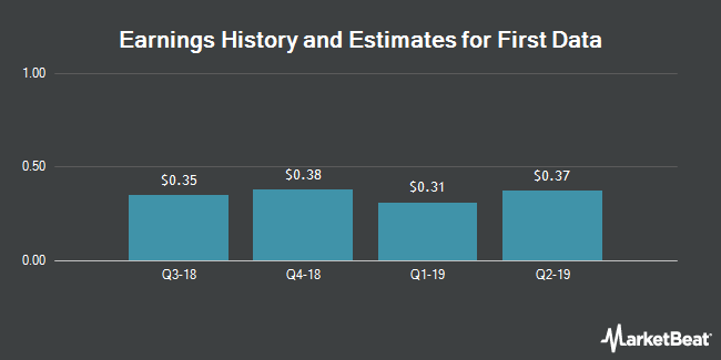 Earnings History and Estimates for First Data (NYSE:FDC)